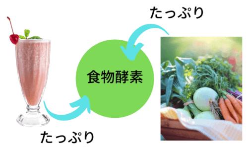 生野菜と果物だけで作るスムージーは、摂取すると代謝が上がる