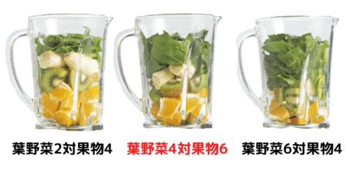 小松菜や水菜と果物の比率を4対6にする