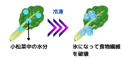 冷凍した小松菜を使うとスムージーが滑らかになる